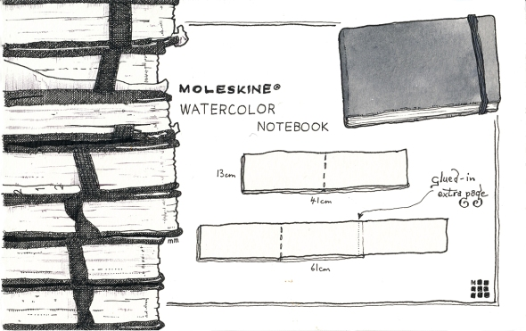 Materials - Sketchbooks - Moleskine sm