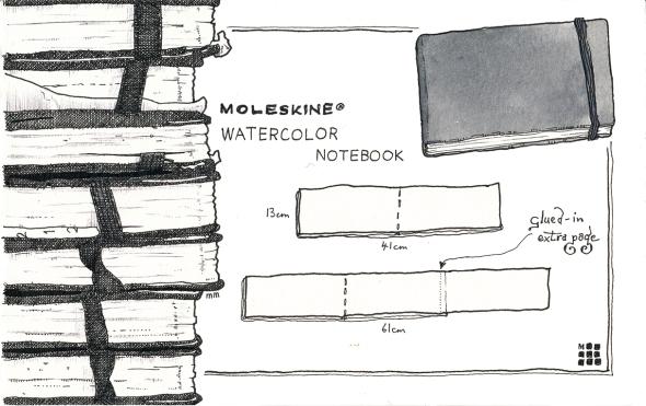 Materials - Sketchbooks - Moleskine sm
